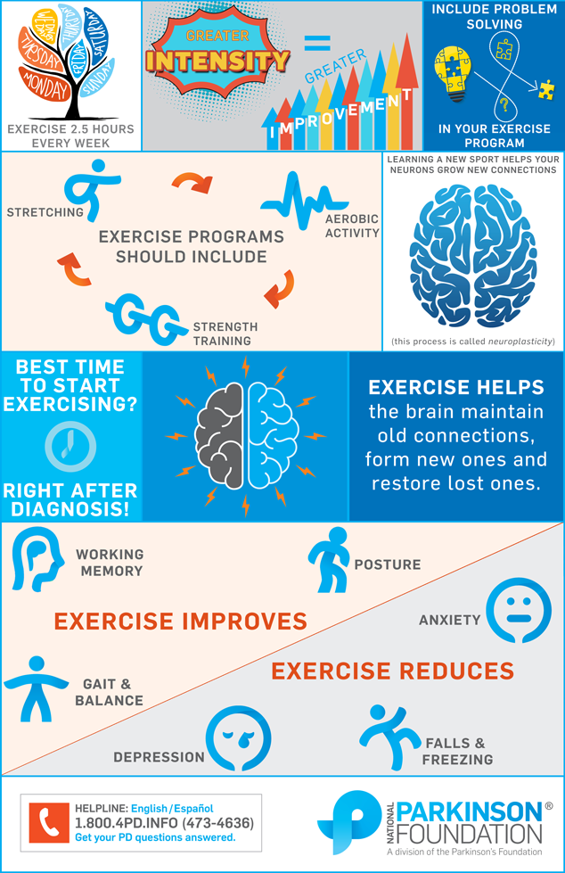 verything You Need to Know About Exercise and Parkinson's