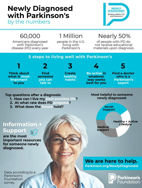 Newly Diagnosed Infographic